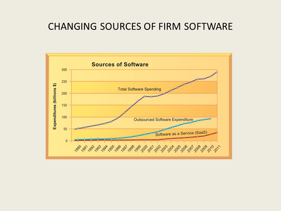 CHANGING SOURCES OF FIRM SOFTWARE