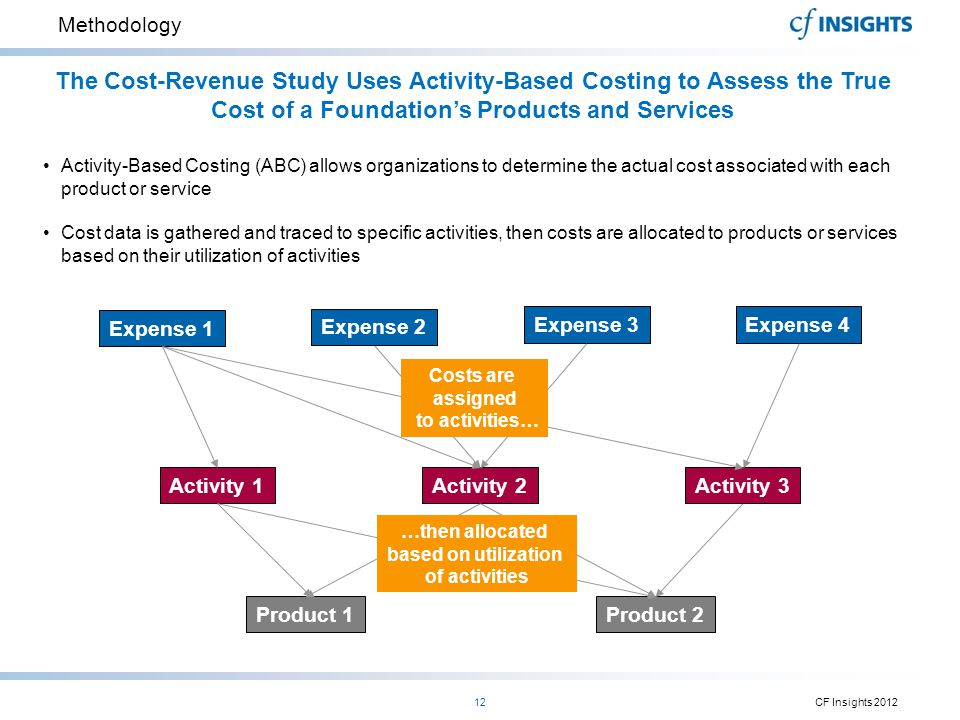 Methodology The Cost-Revenue Study Uses Activity-Based Costing to Assess the True Cost of a Foundation's Products and Services.