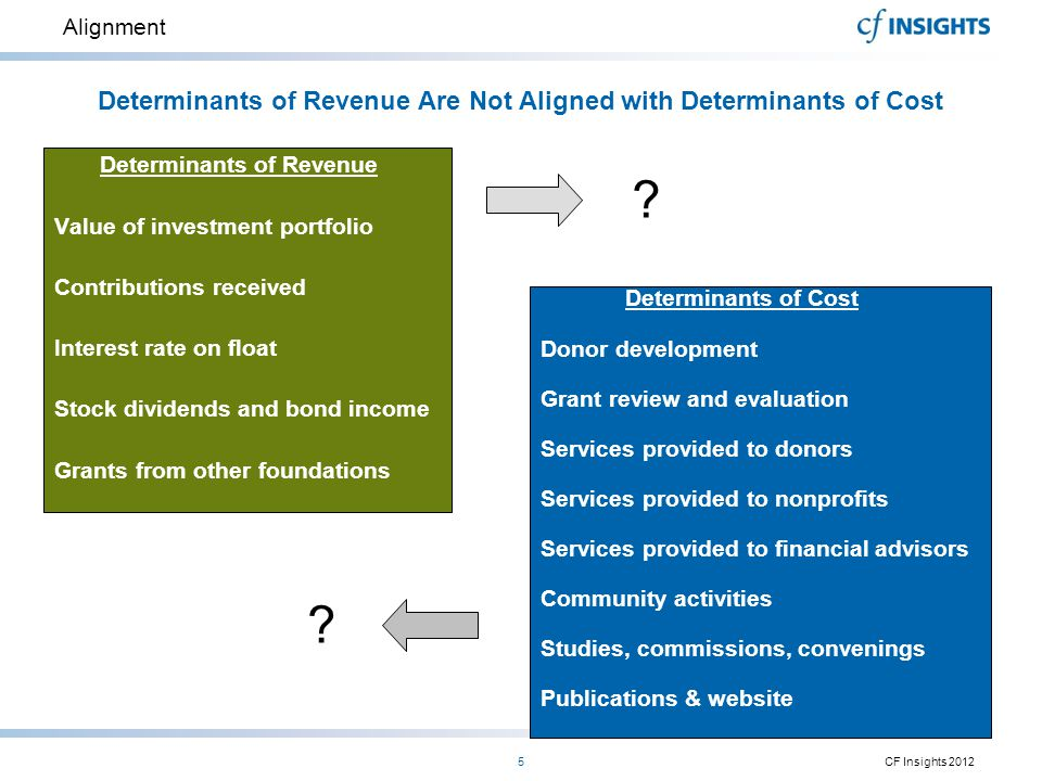 Determinants of Revenue Are Not Aligned with Determinants of Cost