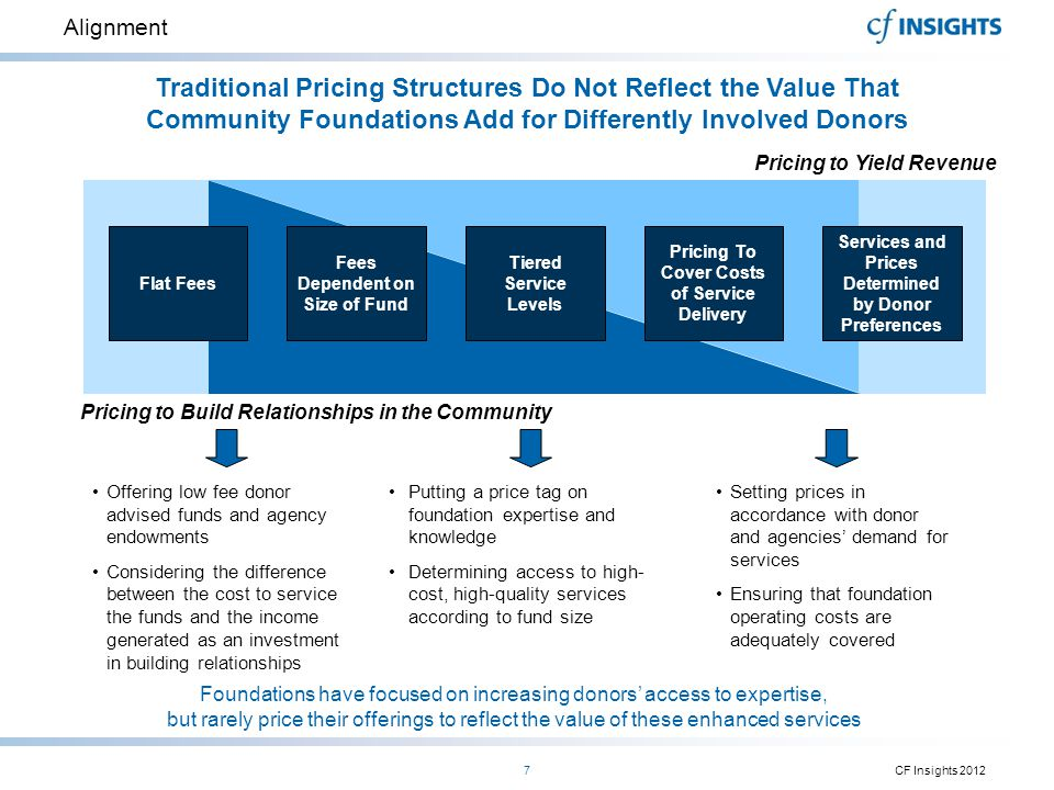 Traditional Pricing Structures Do Not Reflect the Value That