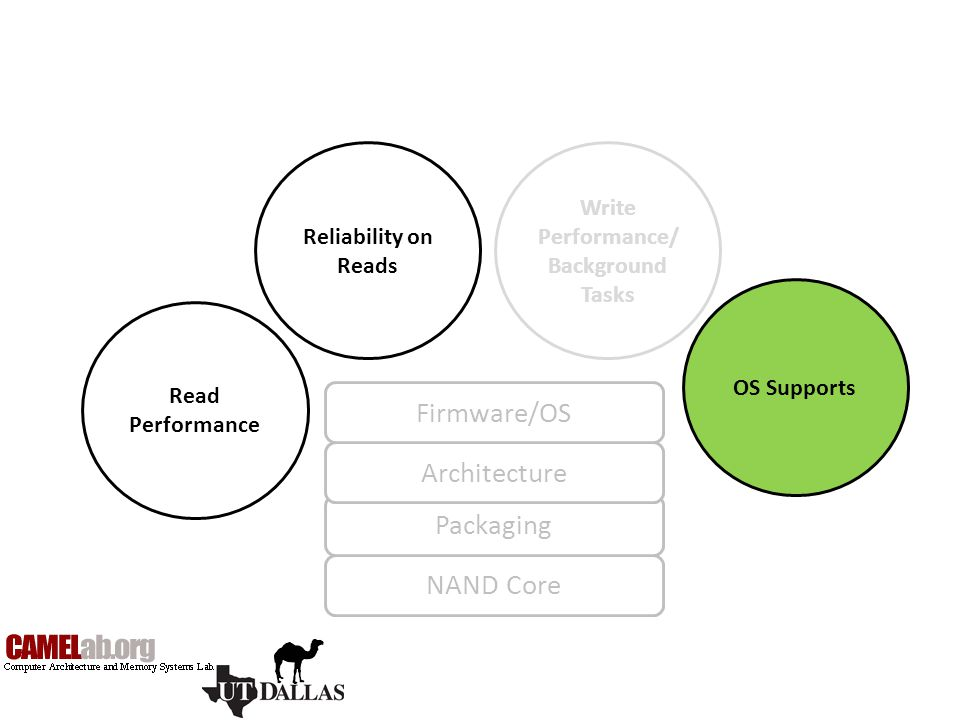 Firmware/OS Architecture Packaging NAND Core Write Performance/