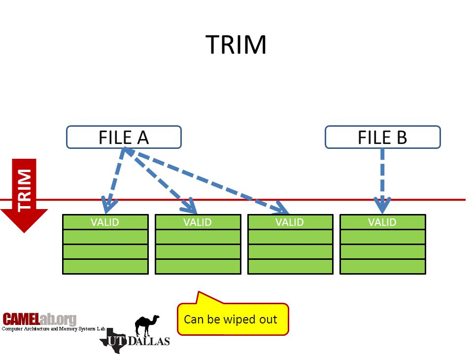 TRIM FILE A FILE B TRIM Can be wiped out VALID INVALID INVALID VALID
