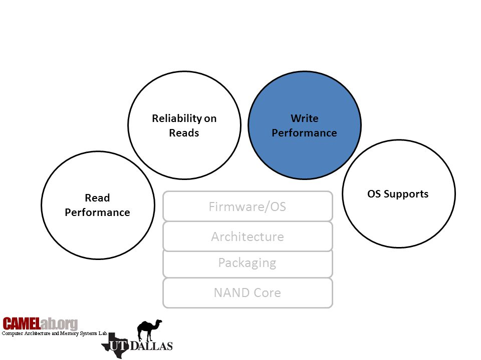 Firmware/OS Architecture Packaging NAND Core Reliability on Reads