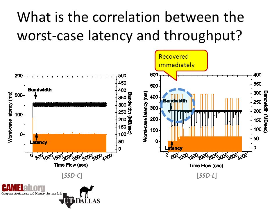 What is the correlation between the worst-case latency and throughput
