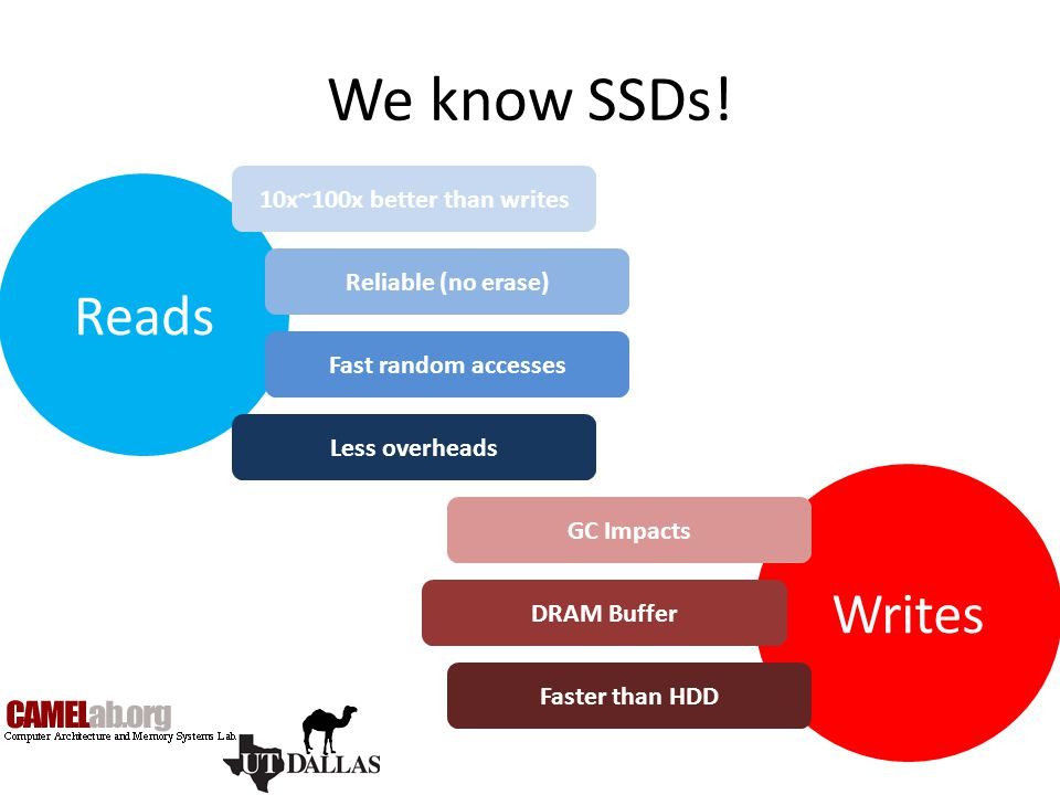 We know SSDs! Reads Writes 10x~100x better than writes