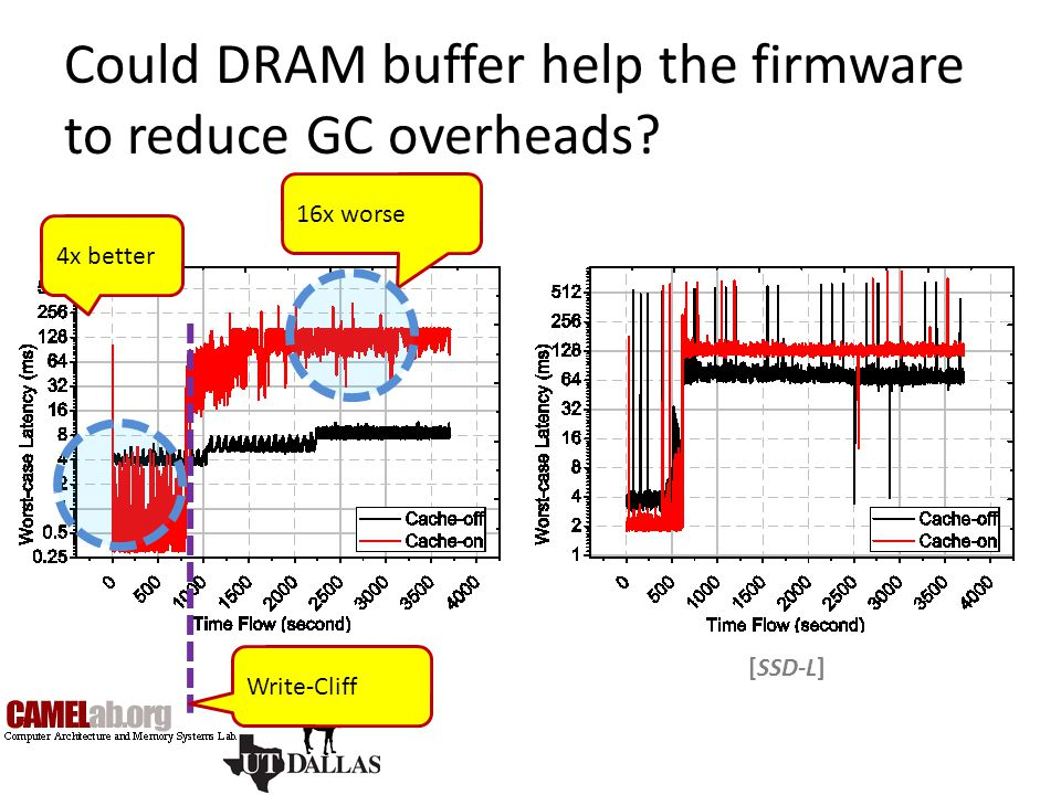 Could DRAM buffer help the firmware to reduce GC overheads