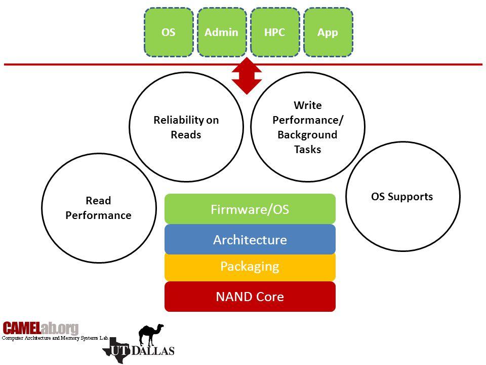 Write Performance/Background Tasks