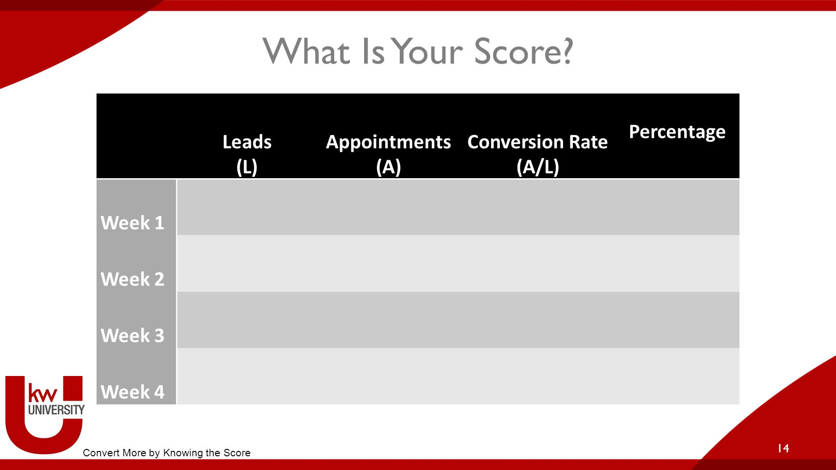 What Is Your Score Leads (L) Appointments (A) Conversion Rate (A/L)