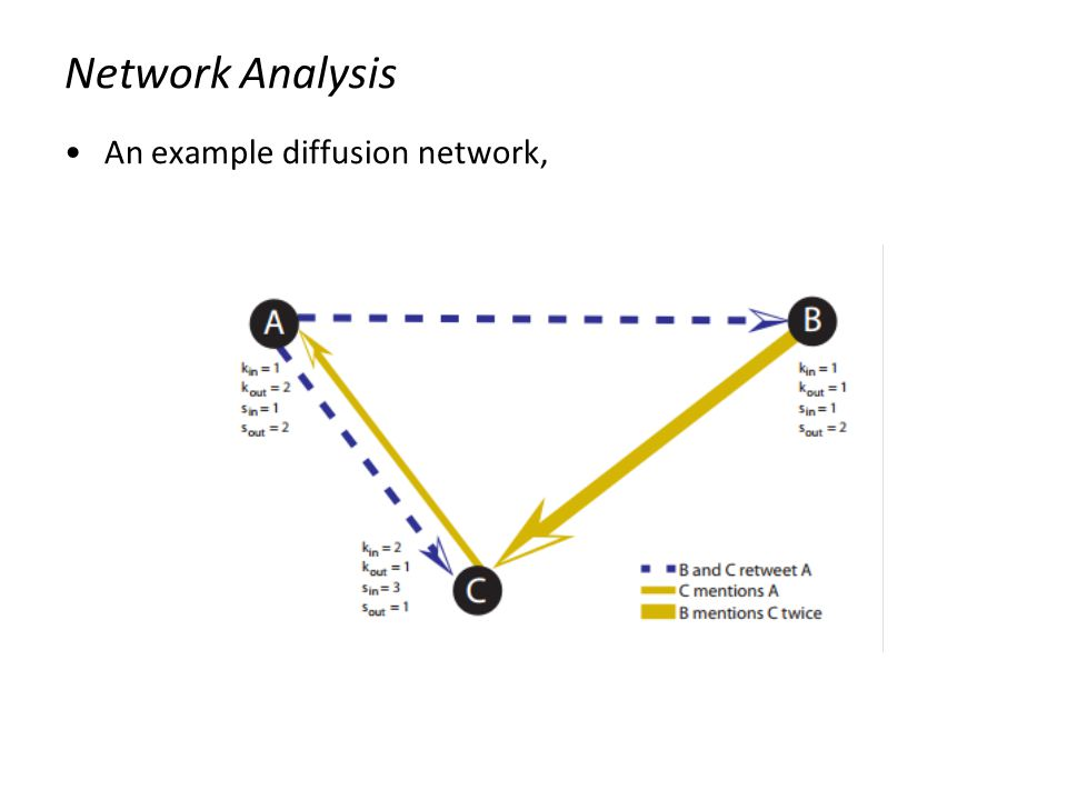 Network Analysis An example diffusion network,
