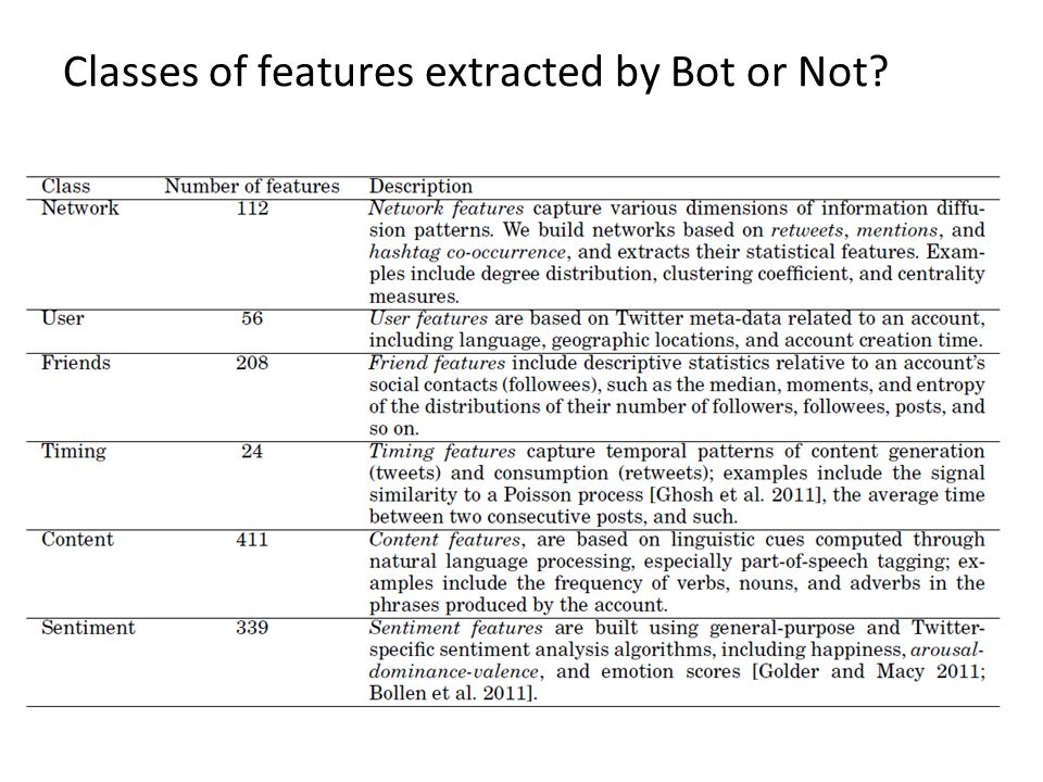 Classes of features extracted by Bot or Not