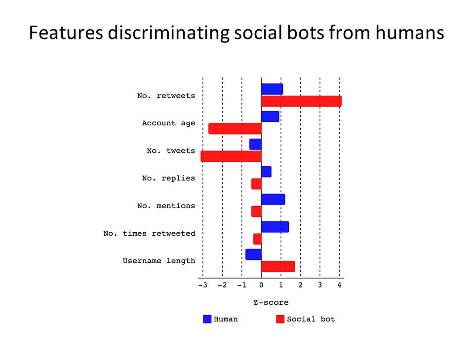 Features discriminating social bots from humans