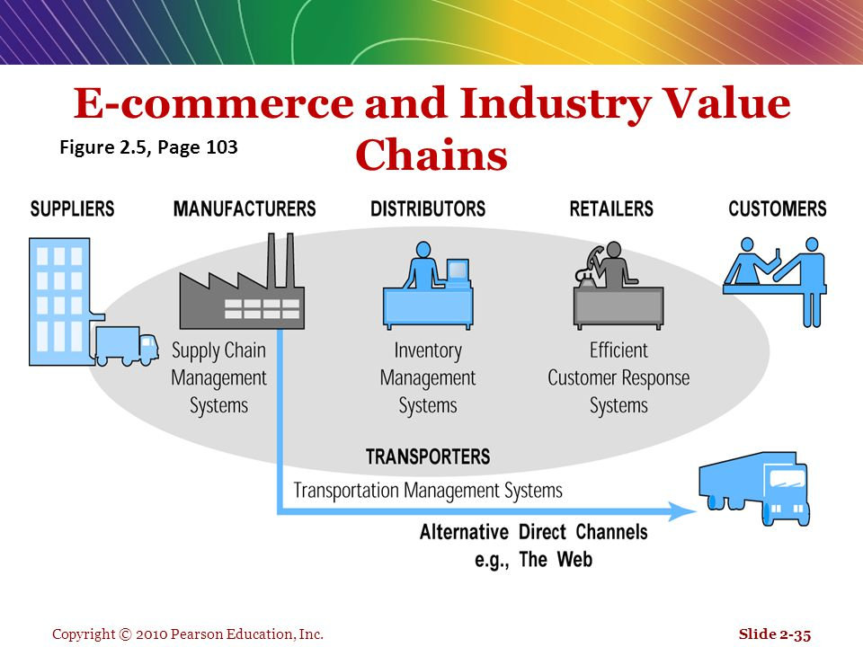 E-commerce and Industry Value Chains