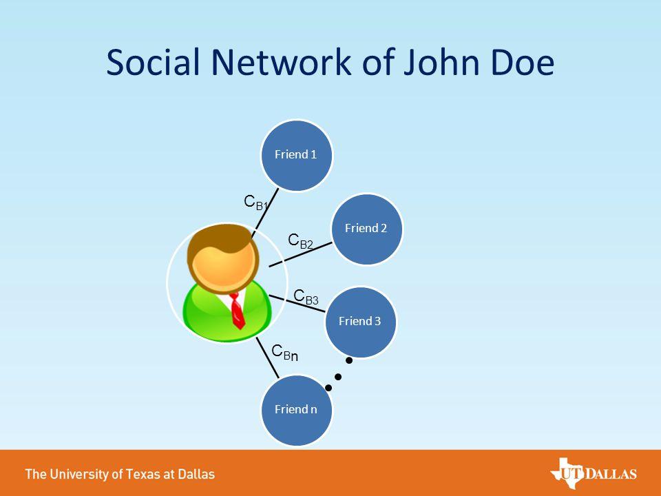 Social Network of John Doe