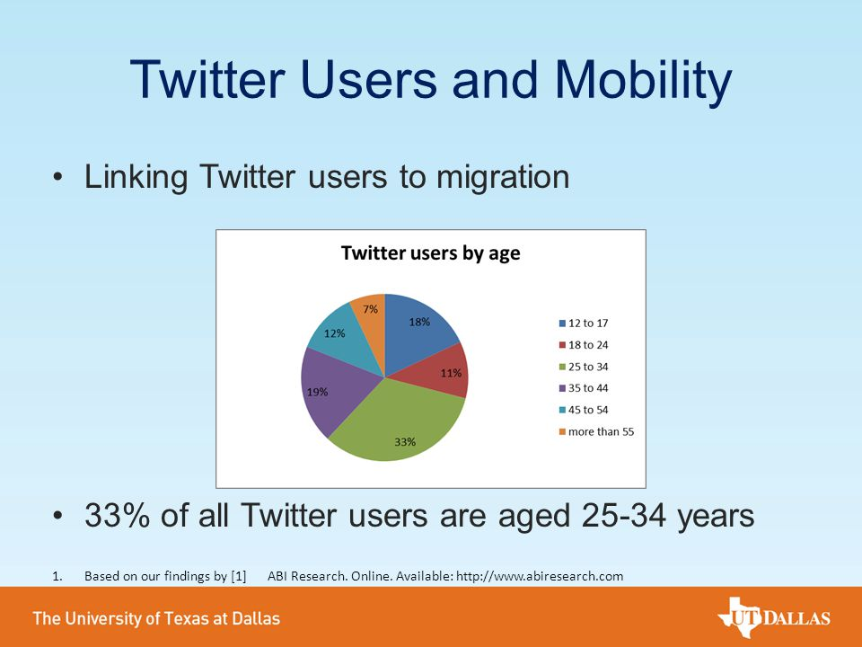 Twitter Users and Mobility