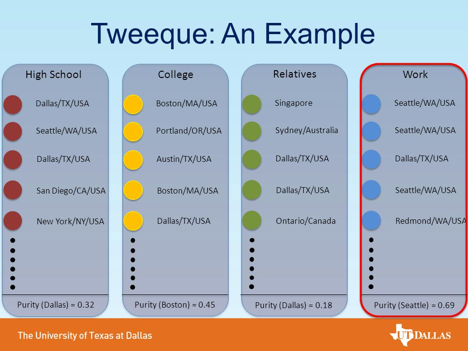 Tweeque: An Example High School College Relatives Work Dallas/TX/USA