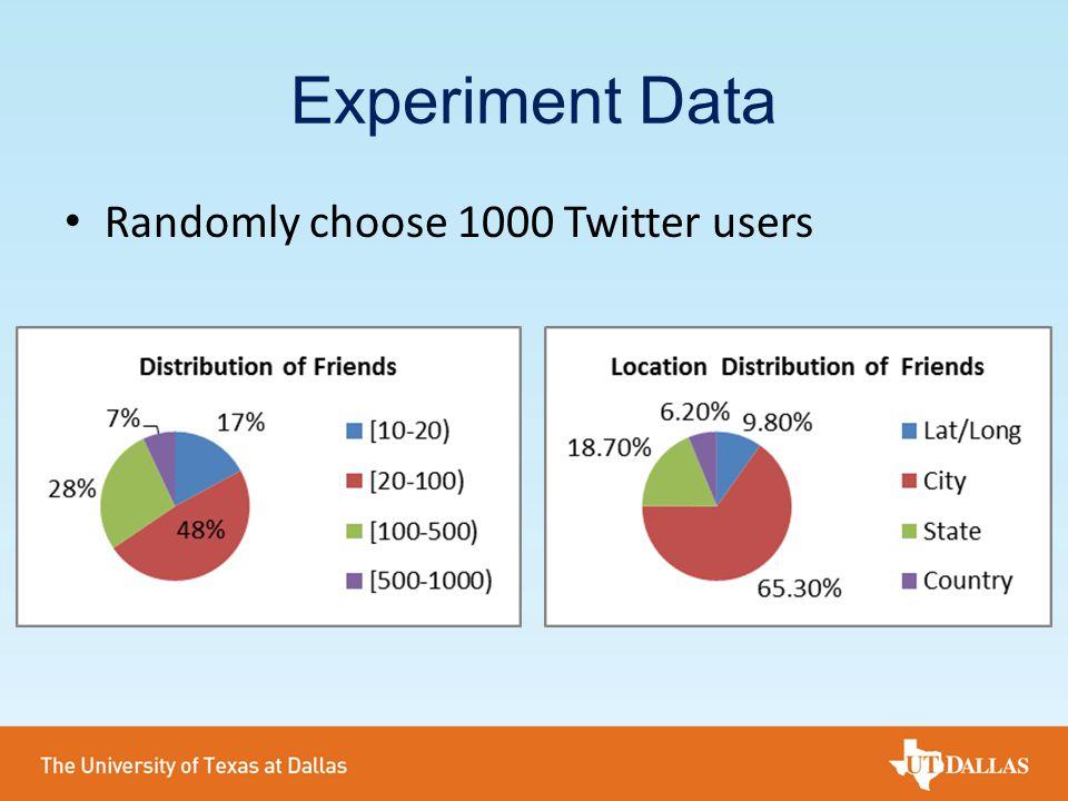 Experiment Data Randomly choose 1000 Twitter users