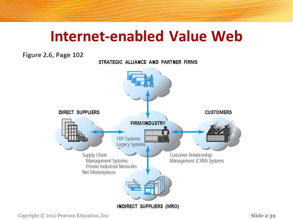 Internet-enabled Value Web