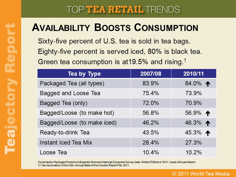 Availability Boosts Consumption