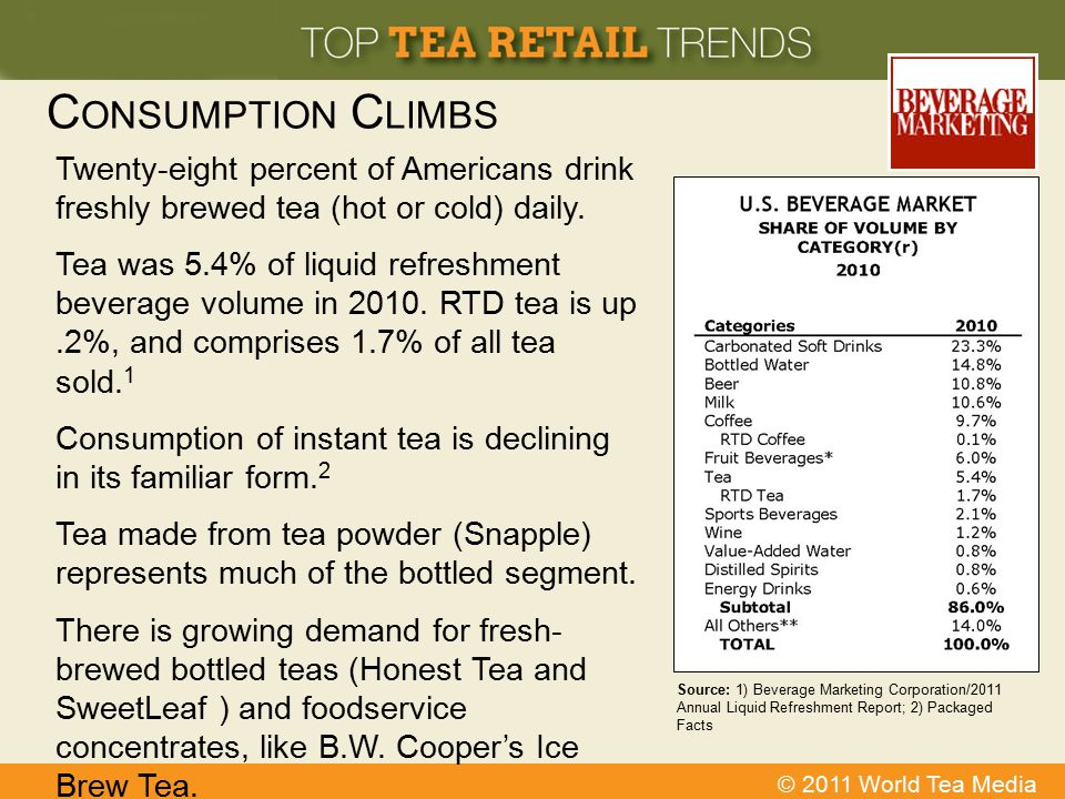 Consumption Climbs Twenty-eight percent of Americans drink freshly brewed tea (hot or cold) daily.