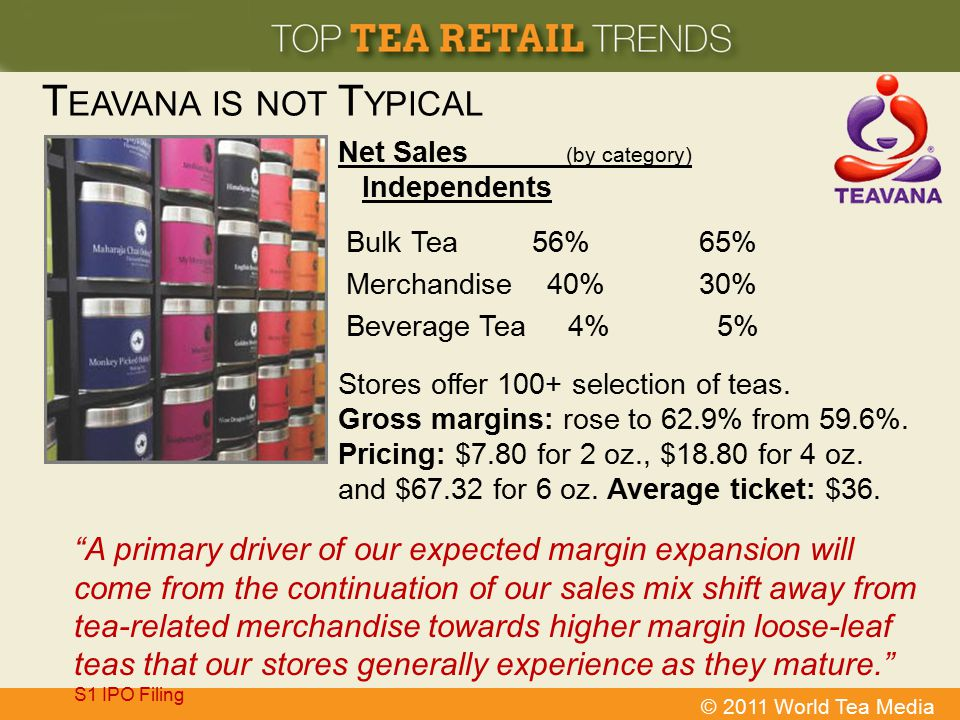 Teavana is not Typical Net Sales (by category) Independents. Bulk Tea 56% 65% Merchandise 40% 30%