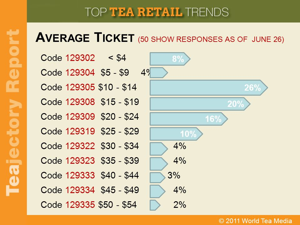 Average Ticket (50 Show Responses as of June 26)