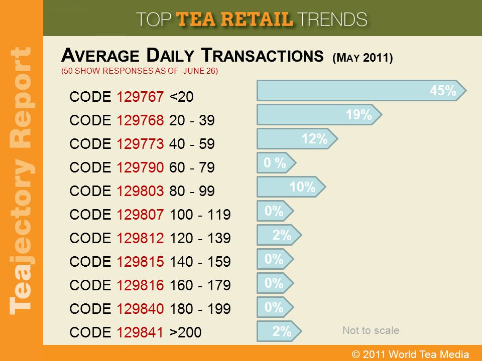 Average Daily Transactions (May 2011) (50 Show Responses as of June 26)