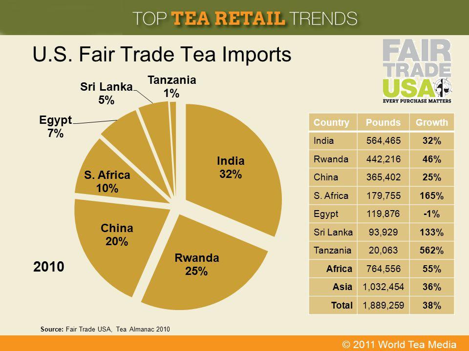 U.S. Fair Trade Tea Imports