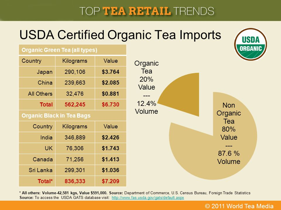 USDA Certified Organic Tea Imports