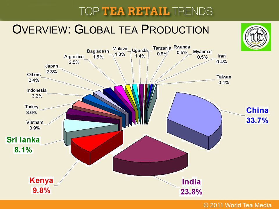 Overview: Global tea Production