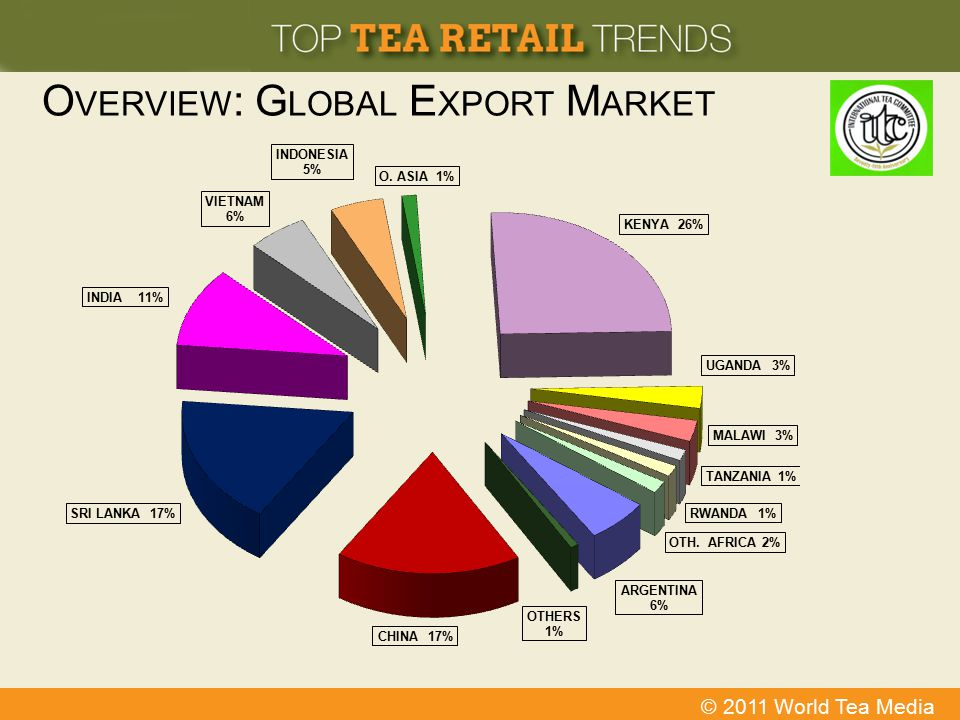 Overview: Global Export Market