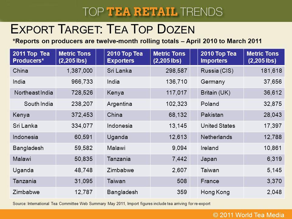Export Target: Tea Top Dozen