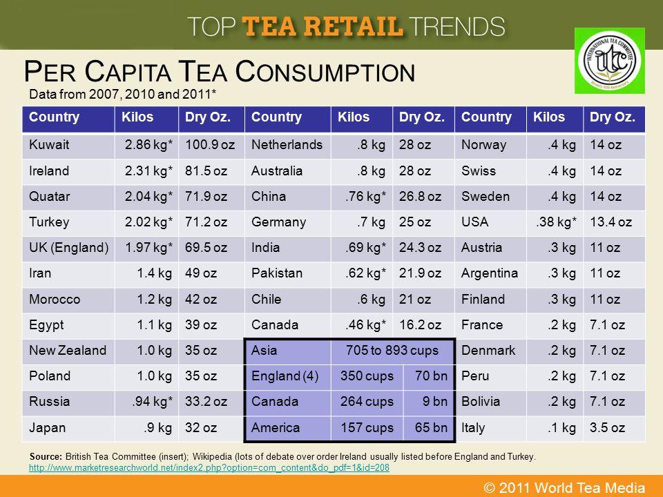 Per Capita Tea Consumption