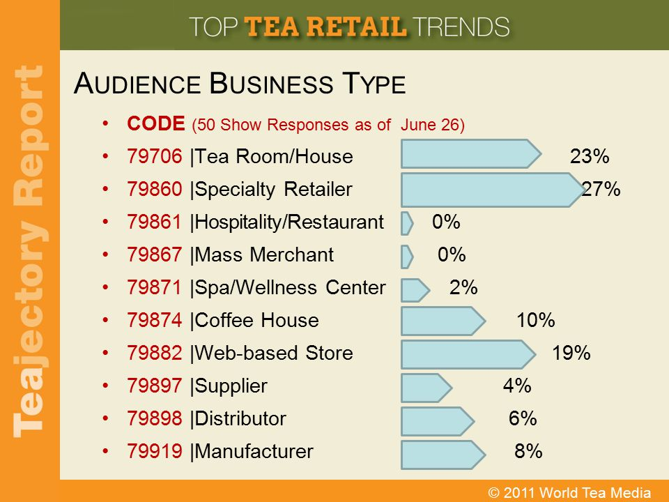 Audience Business Type