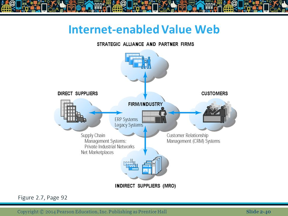 Internet-enabled Value Web