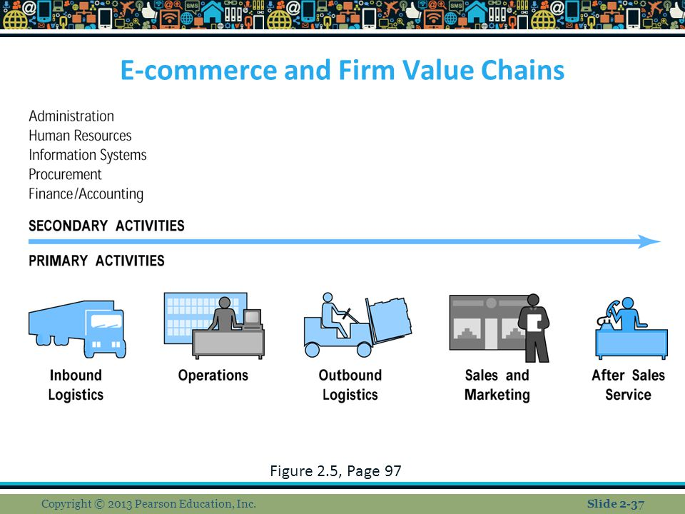 E-commerce and Firm Value Chains