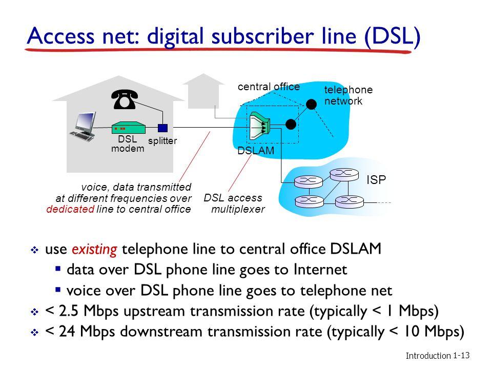 Access net: digital subscriber line (DSL)