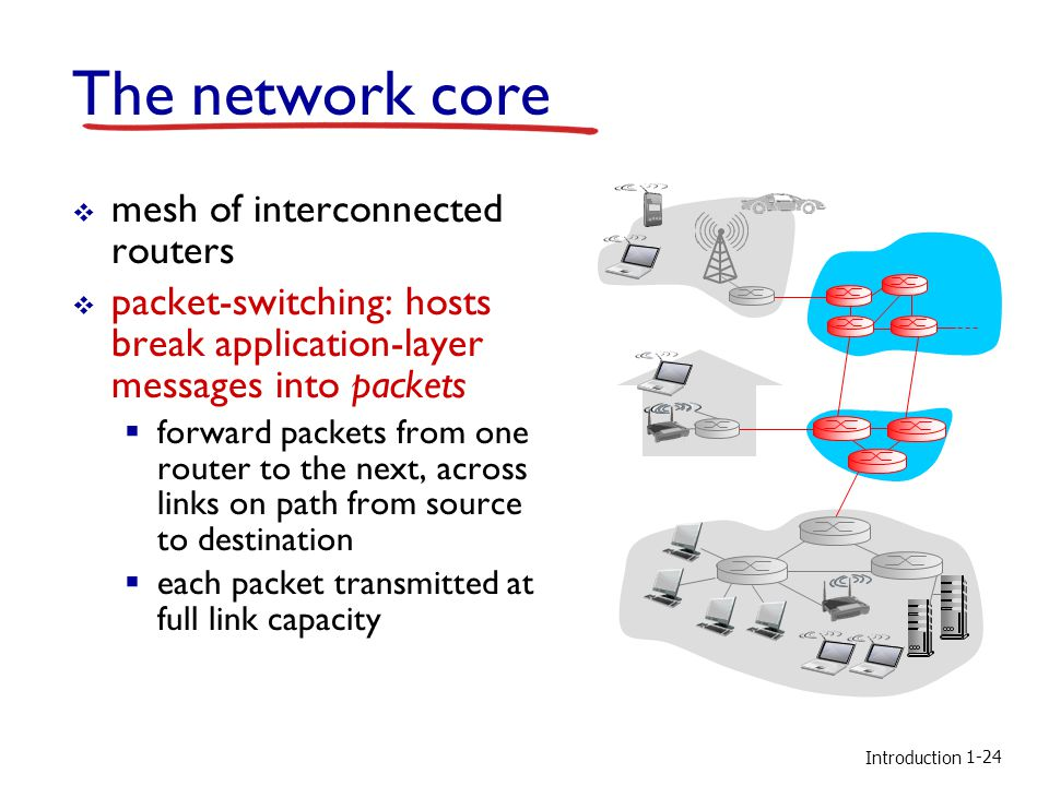 The network core mesh of interconnected routers