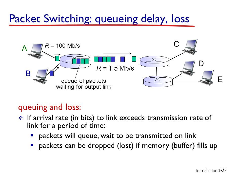 Packet Switching: queueing delay, loss