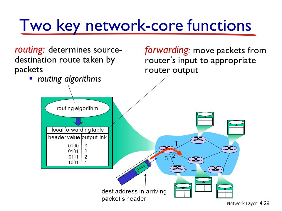 Two key network-core functions