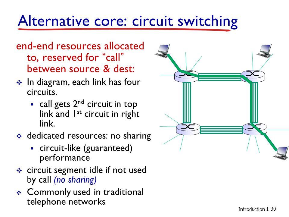 Alternative core: circuit switching