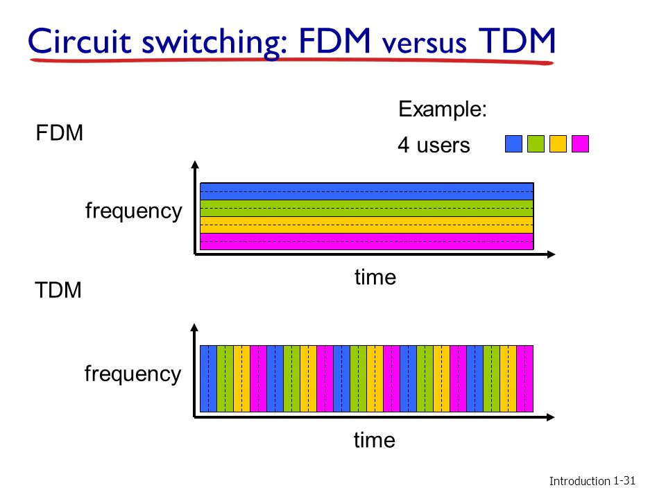 Circuit switching: FDM versus TDM