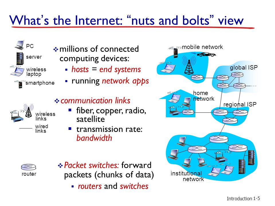 What's the Internet: nuts and bolts view