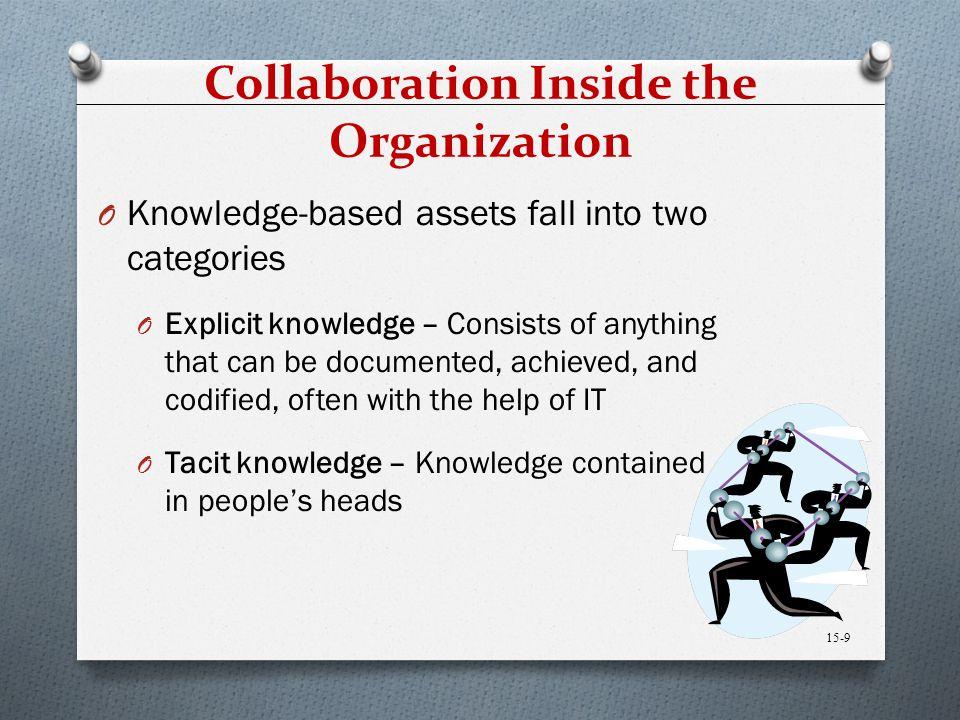 Collaboration Inside the Organization
