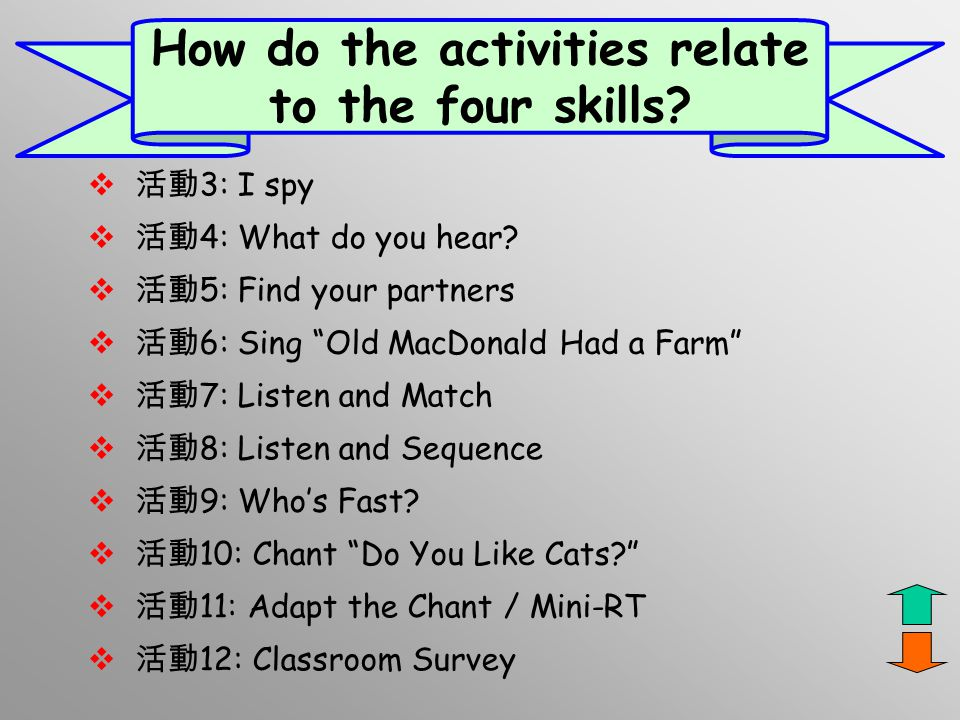 How do the activities relate to the four skills