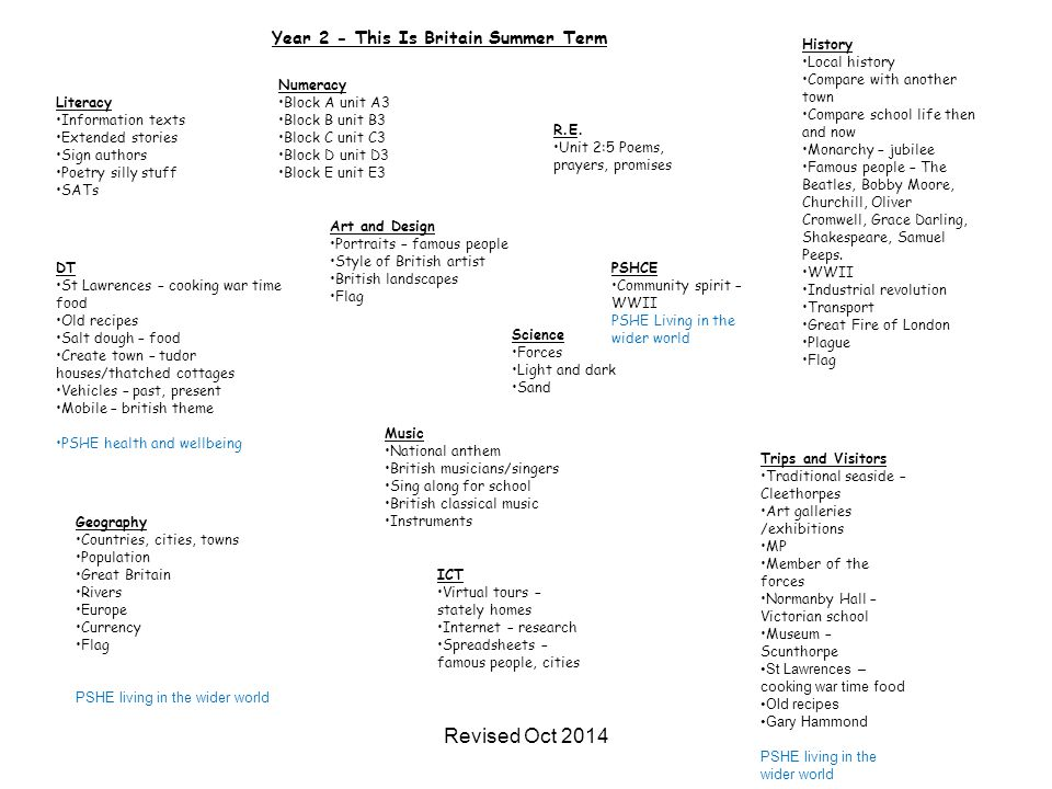 Revised Oct 2014 Year 2 - This Is Britain Summer Term History