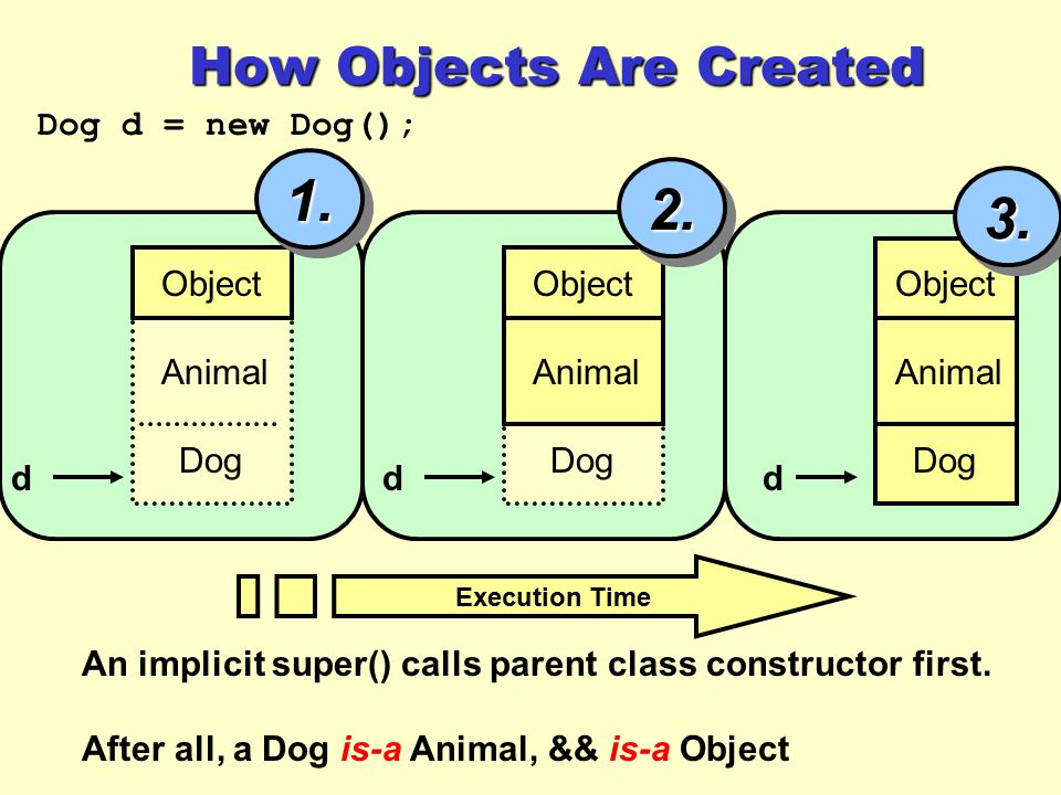 How Objects Are Created