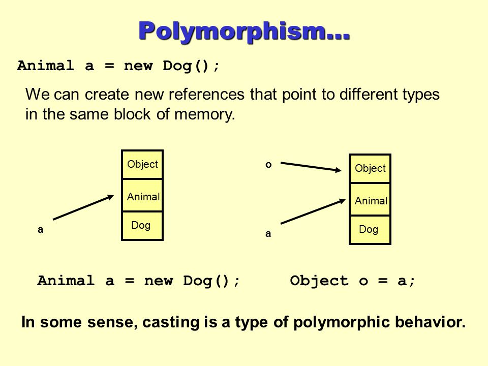 Polymorphism... Animal a = new Dog();