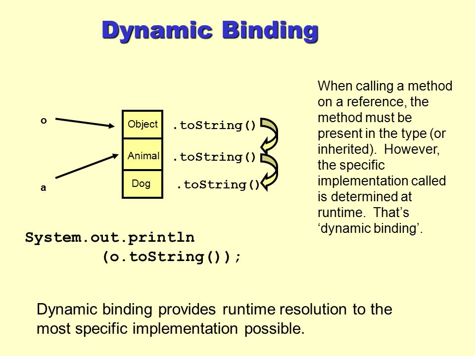 Dynamic Binding System.out.println (o.toString());