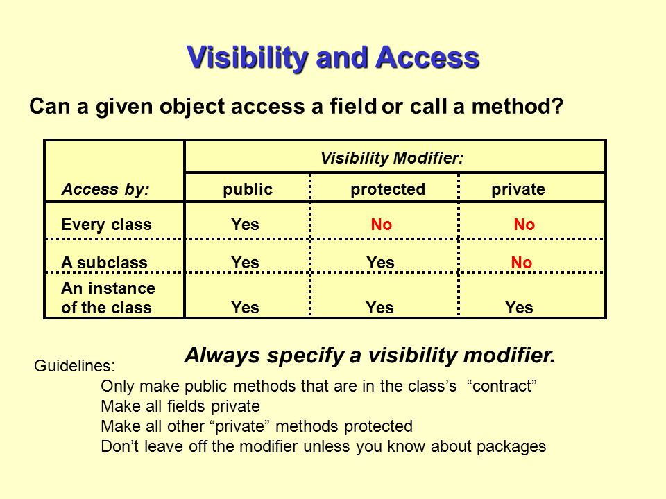 Visibility and Access Can a given object access a field or call a method Visibility Modifier: