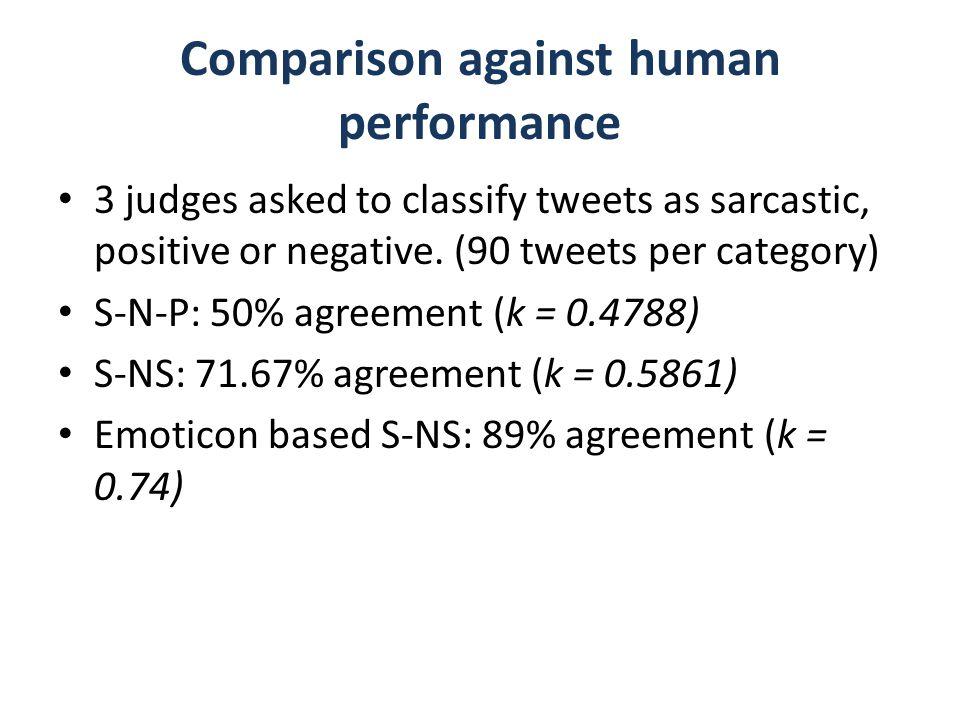 Comparison against human performance